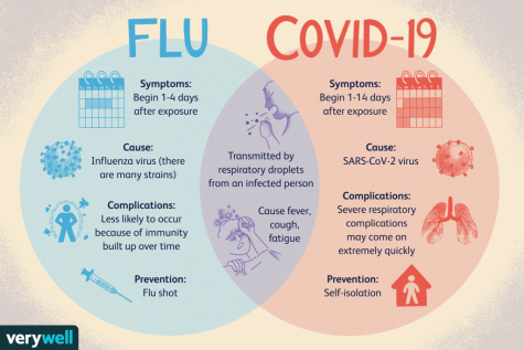 COVID and Flu Overlap is on the Horizon